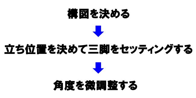 写真,構図